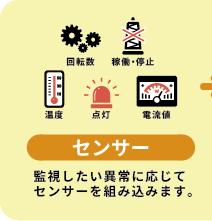 センサー:監視したい異常に応じてセンサーを組み込みます。