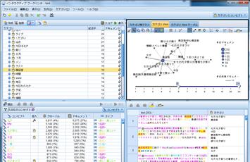 SPSS Modeler Textmining