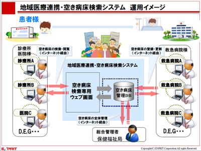 地域医療連携・空き病床検索システム
