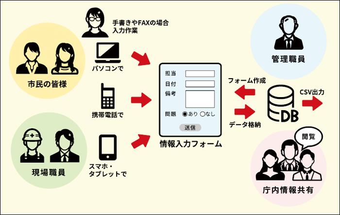 位置情報を活用したデータ収集・管理・検索システム運用図