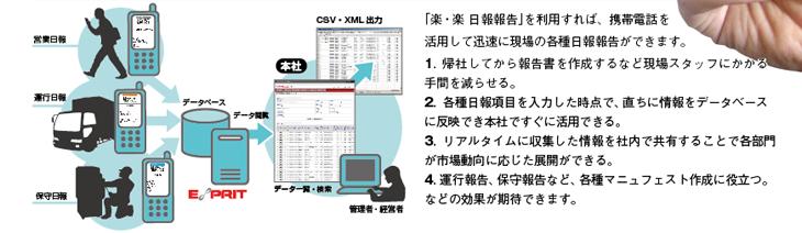 「楽・楽 日報報告」を利用すれば、携帯電話を活用して迅速に現場の各種日報報告ができます。1. 帰社してから報告書を作成するなど現場スタッフにかかる 手間を減らせる。2. 各種日報項目を入力した時点で、直ちに情報をデータベースに反映でき本社ですぐに活用できる。3. リアルタイムに収集した情報を社内で共有することで各部門が市場動向に応じた展開ができる。4. 運行報告、保守報告など、各種マニュフェスト作成に役立つ。などの効果が期待できます。
