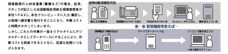 現場勤務の人材派遣業(警備など)の場合、従来、スタッフが記入した出退勤報告用紙を現場管理者が本社へFAXし、本社でコンピュータに入力・集計し、 お客様へ請求書を発行することになり、作業コストと時間がかかってしまいます。しかし、これらの作業の一部をリアルタイムにデジタルデータとしてデータベースにすることにより、作業コストを削減できるとともに、迅速な処理につなげられます。